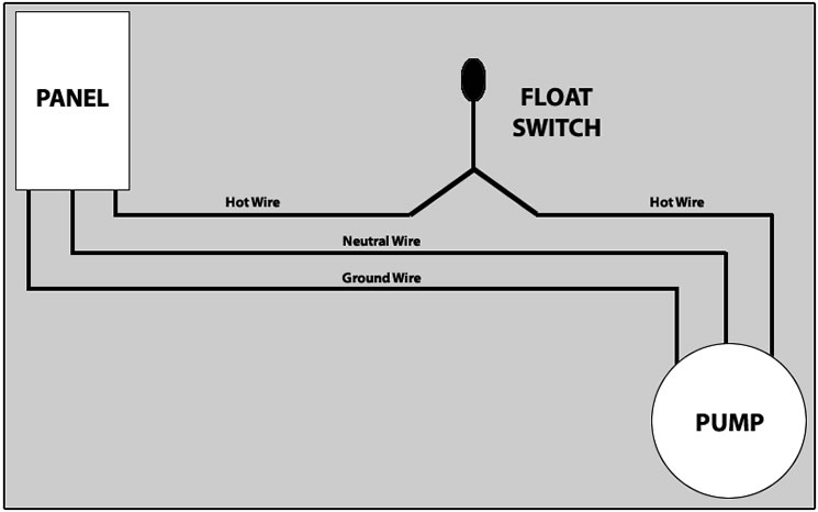 FloatSwitchWiring?mw=607&mh=380 how to hard wire a float switch to a submersible pump wiring diagram septic tank control at crackthecode.co