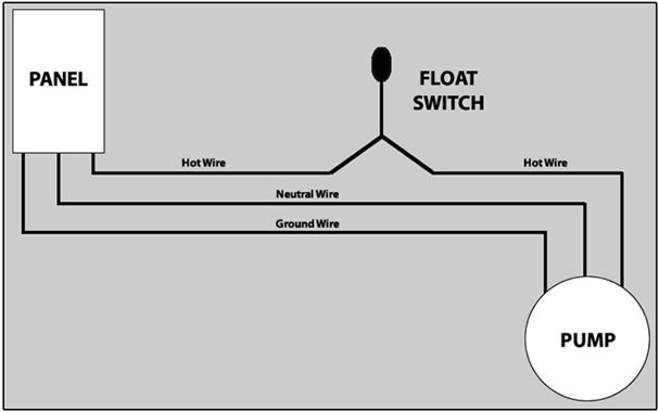how to hard wire a float switch to a submersible pump, Wiring diagram